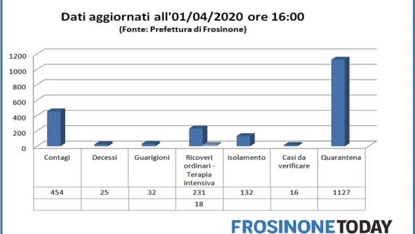 Dati aggiornati all'01/04/2020, ore 16 (Fonte: Prefettura di Frosinone)-2