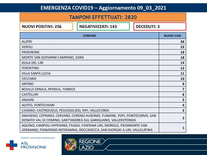 Emergenza Covid-19 - Aggiornamento Asl Frosinone 9 marzo 2021-2